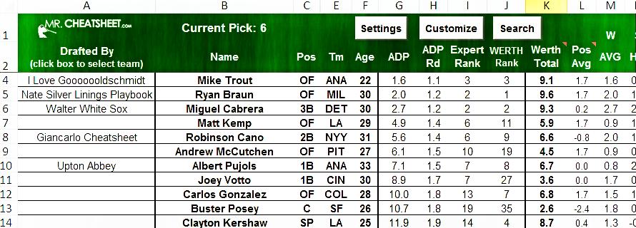 2013 Fantasy Baseball Draft Cheatsheets (Roto, Auction ...